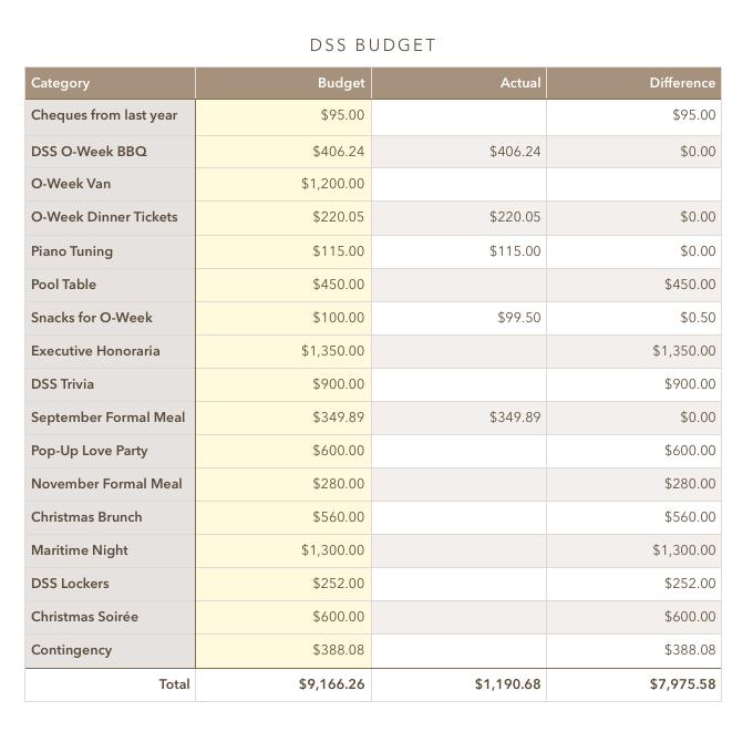 DSS Fall Budget